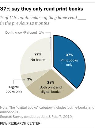 Ebook vs print book statistics